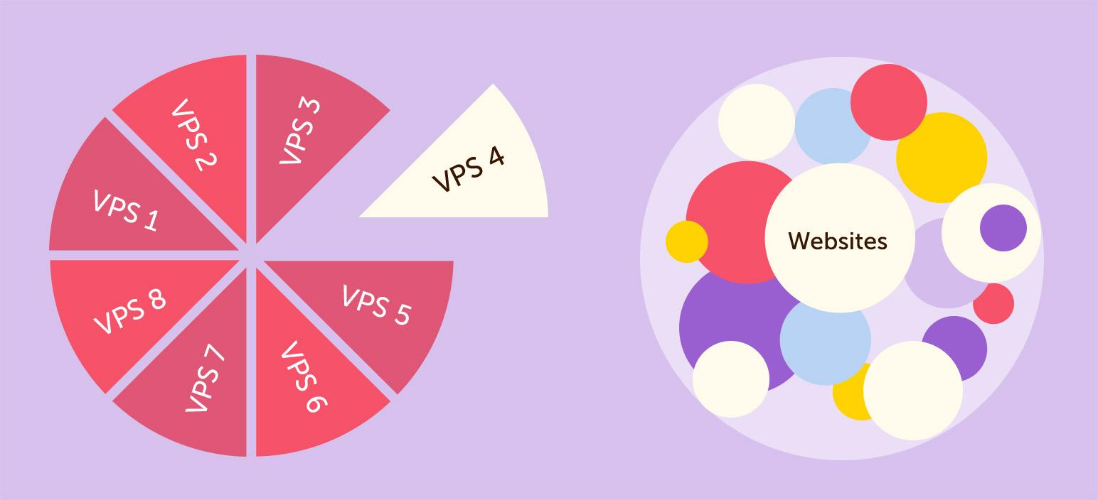 Vps là gì? Tìm hiểu chi tiết về vps